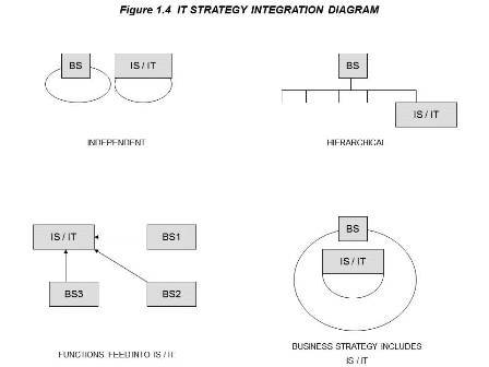 1.4 IT STRATEGY INTEGRATION.jpg