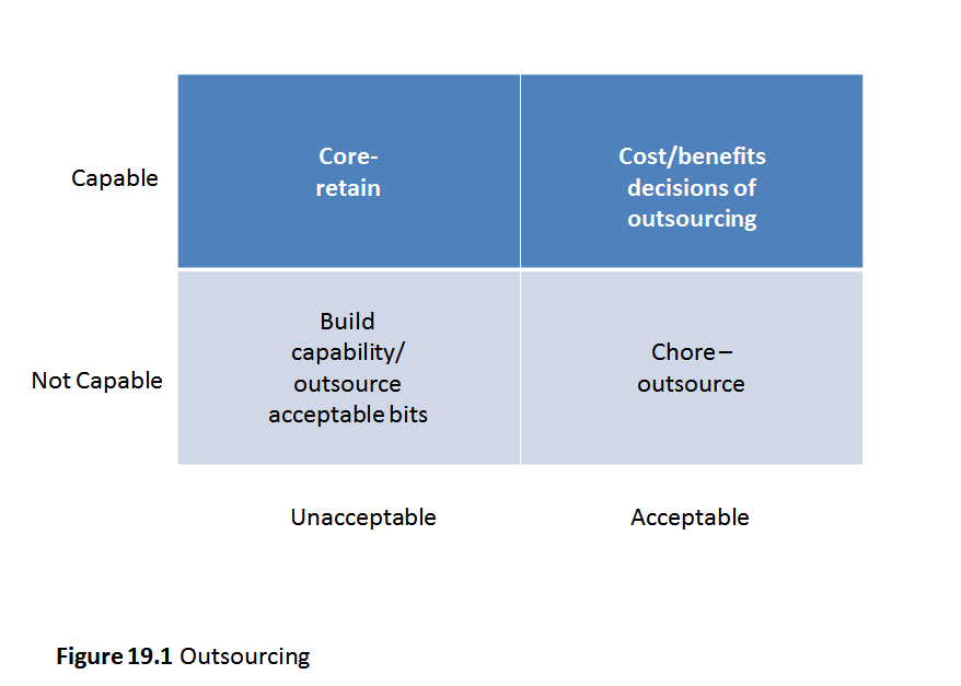 Figure 19.1 Outsourcing